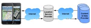 Nur eine schematische Darstellung, wie Location Based Services funktionieren.